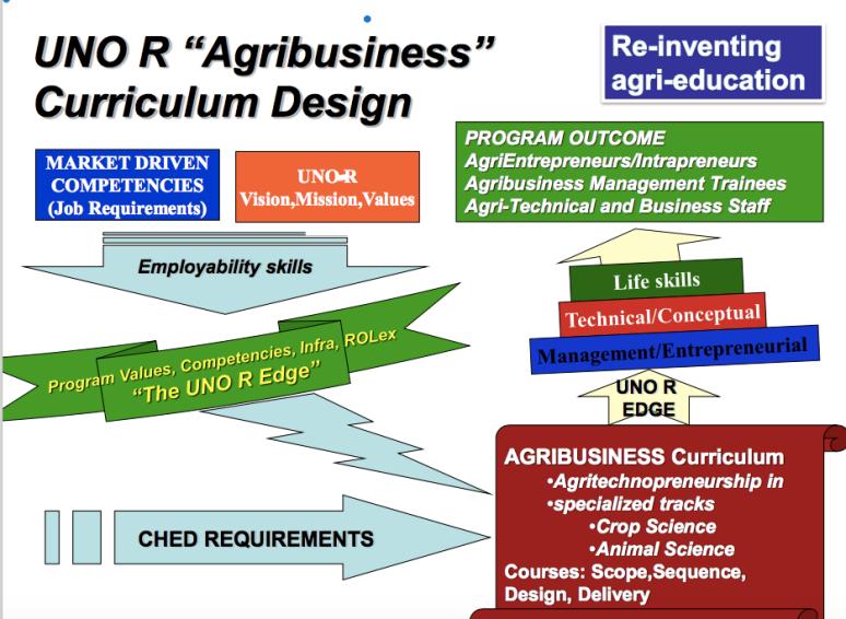 agribusiness curriculum